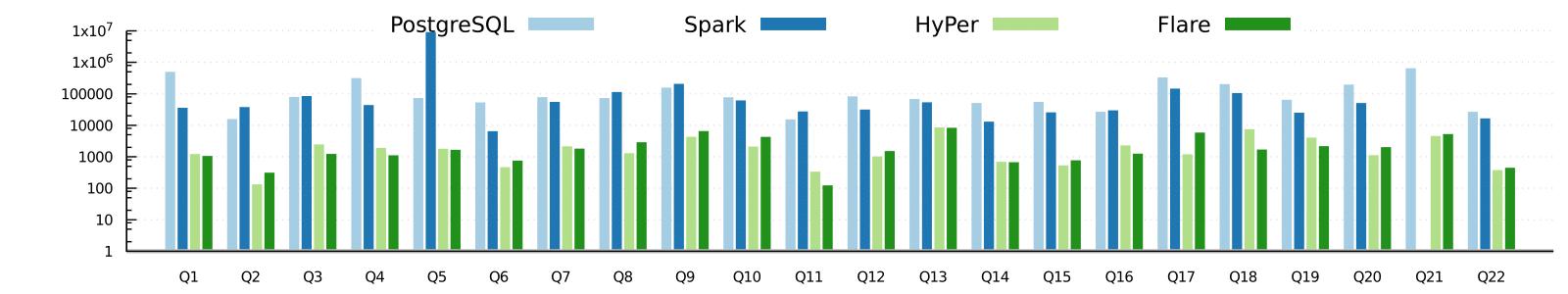 Flare - An Accelerator for Apache Spark
